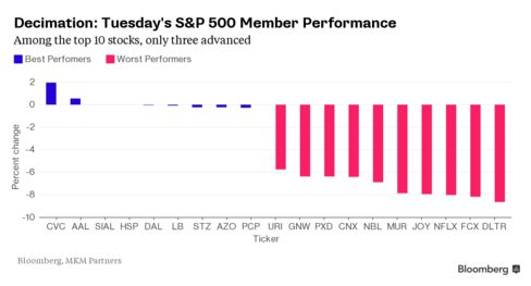 Just three stocks in the S&P advanced
