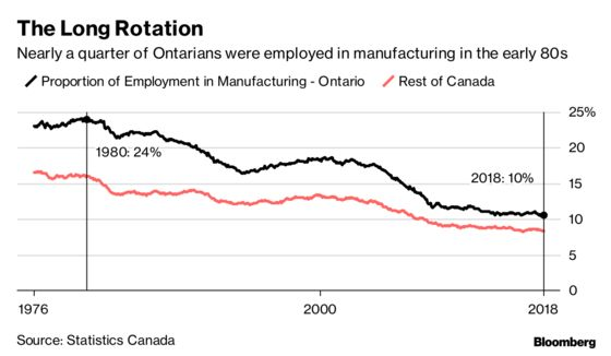 GM Overhaul Spells End to Century of Automaking in Canadian Hub