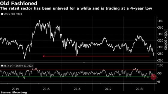 The Great British Retail Selloff Beckons the Bears: Taking Stock