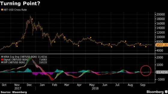 Bitcoin Hits Inflection Point With Volatility at 17-Month Low