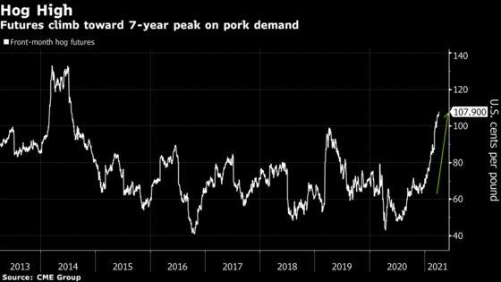 Rising Pork Demand Drives U.S. Hog Prices to Highest Since 2014