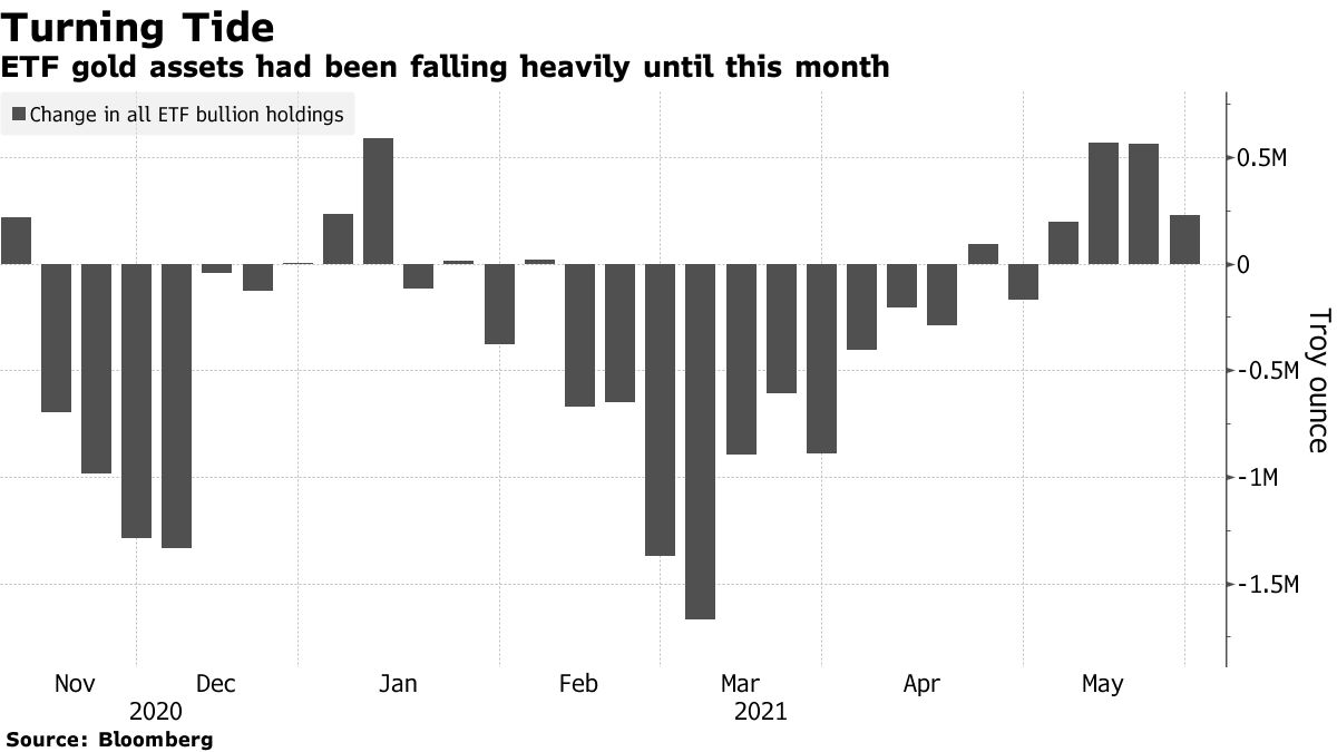 ETF gold assets had been falling heavily until this month