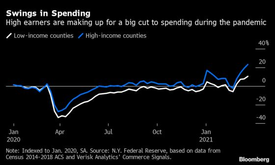 Highest Earners Likely to Drive Consumption Surge, NY Fed Finds