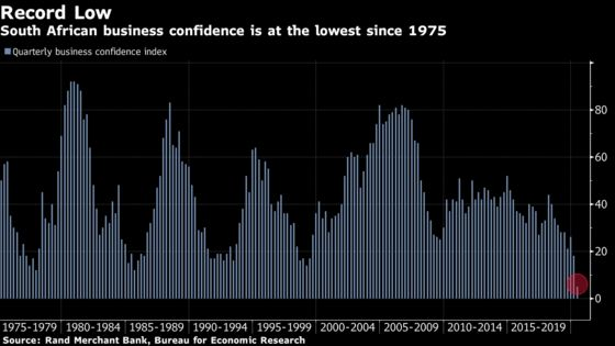 South Africa Business Confidence Drops to Record Low on Lockdown
