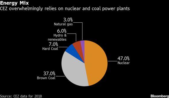 Czechs Pledge Finance for$7 Billion Nuclear Plant for Green Goal