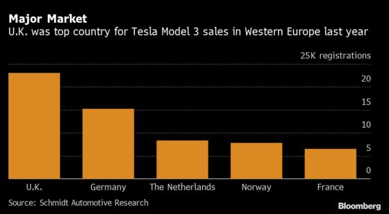 Tesla Model 3 Loses Access to Subsidy in Top European Market