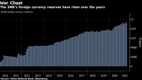 Swiss Central Bank Owns Record $162 Billion of U.S. Stocks