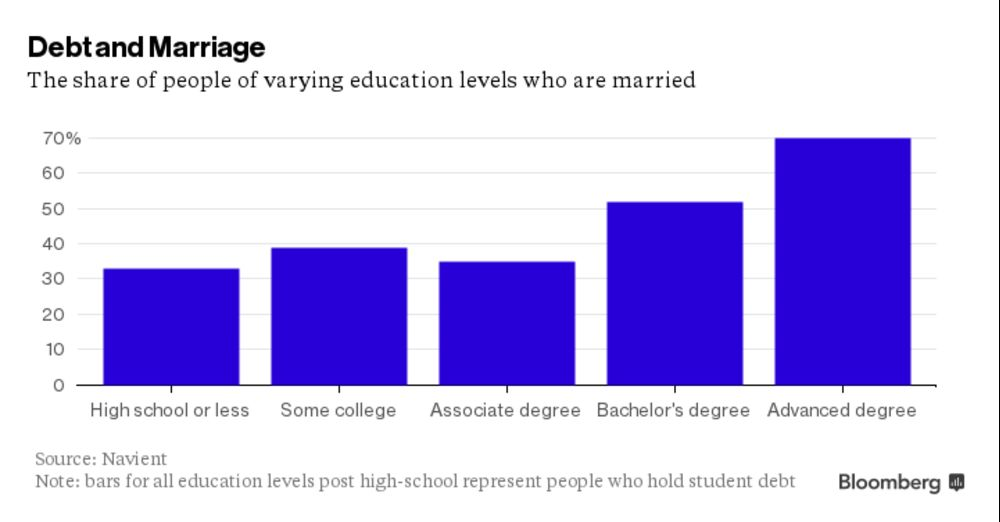 Four Ways That Students And Families >> Four Ways Student Debt Is Wreaking Havoc On Millennials Bloomberg