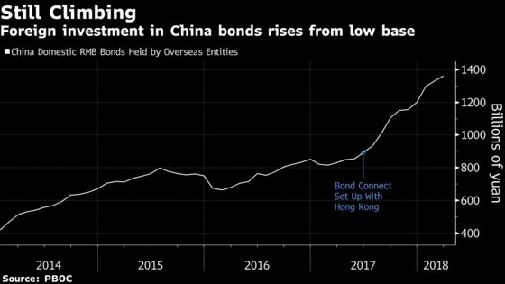 Foreign Funds Keep Pouring Into China Despite Yuan's Jitters