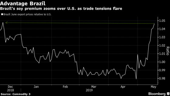 Best Way to Win the Commodity Trade War Is by Sitting It Out