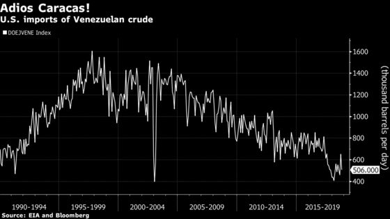 U.S. Sanctions on PDVSA Look Like a De Facto Oil Embargo