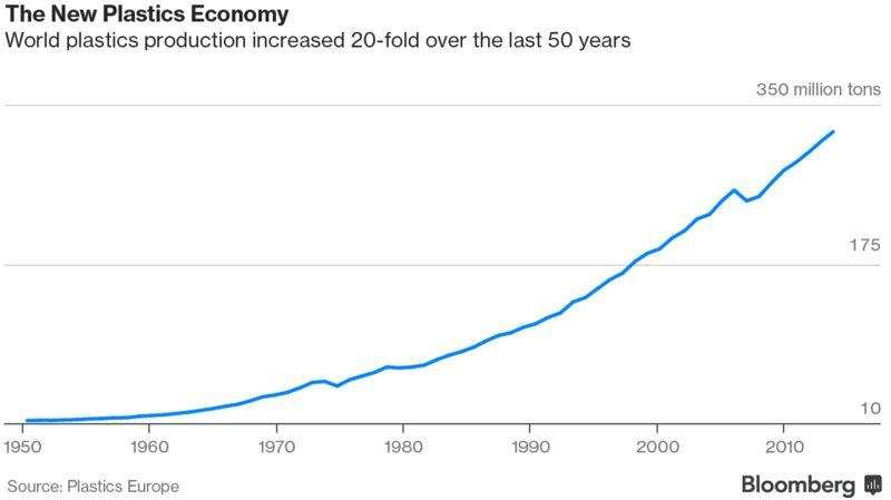 the new plastic economy