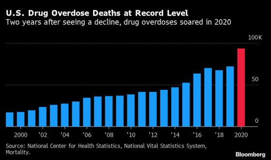 U.S. Had Most Drug Overdose Deaths on Record in 2020, CDC Says