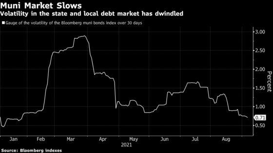 Muni Market Facing Bond-Sales Deluge in Democrats' Budget Plans