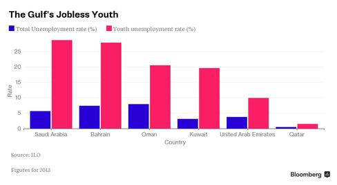 The Gulf's Jobless Youth