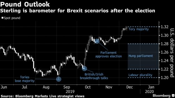 Pound's World-Topping Rally Wobbles as Market Braces for Swings