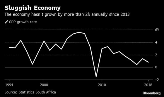 How South Africa's Economy Has Gained and Lost Over 25 Years