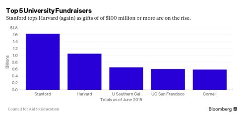 Top 5 schools in fundraising in fiscal 2015