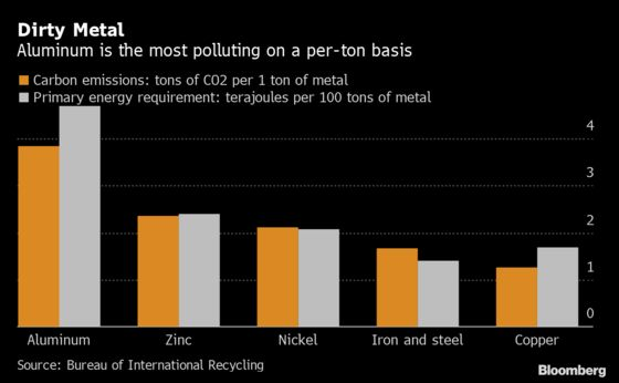 Green Aluminum, Coming Soon to a Metals-Trading Desk Near You