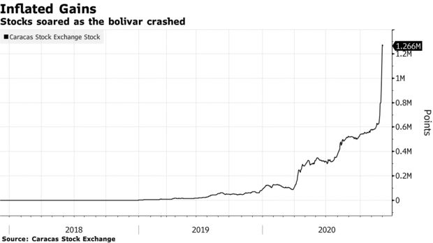 Stocks soared as the bolivar crashed