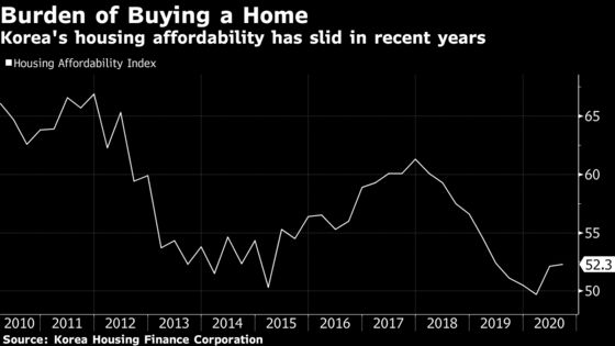 South Korea Plans 'Shock' Housing Supply Boost to Tame Prices