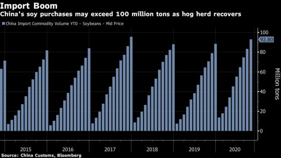 China's Soy Imports to Top 100 Million Tons as U.S. Supply Jumps