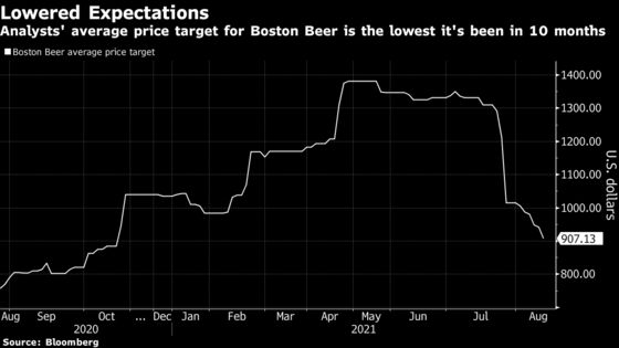 Boston Beer Target Drops to 10-Month Low as Seltzer Sales Fizzle