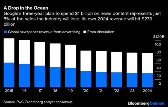 Can Google Fix the $108 Billion News Industry It Helped Break?