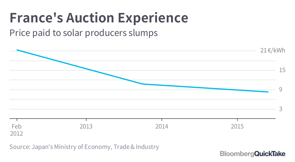 How Japan Is Planning to Cut Sky-High Solar Costs: QuickTake Q&A
