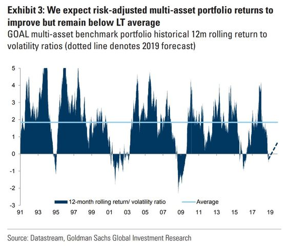 Goldman Sees Another Weak Year After a Lousy 2018